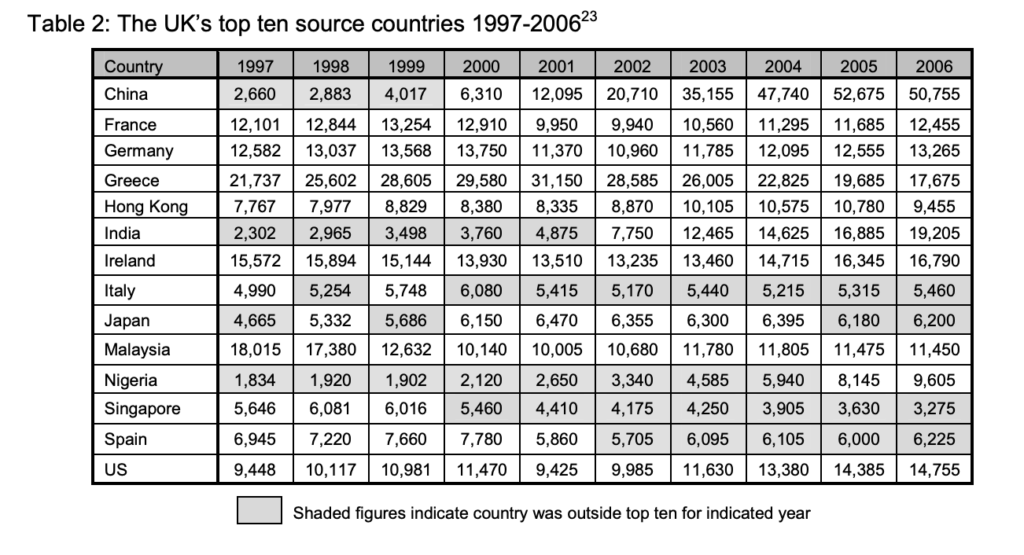 UK's top ten source countries 1997- 2006