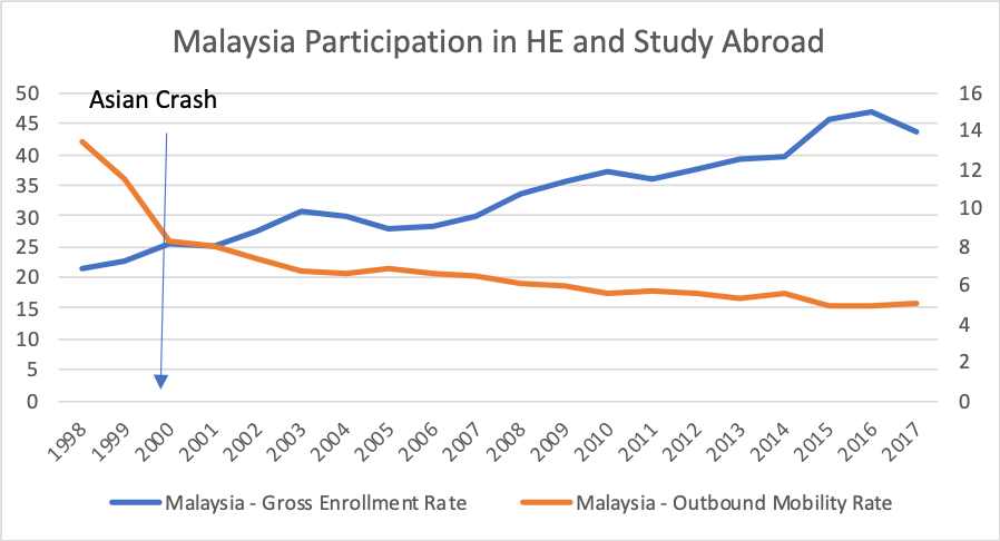 Malaysian Participation in HE and Study Abroad 1998 - 2017