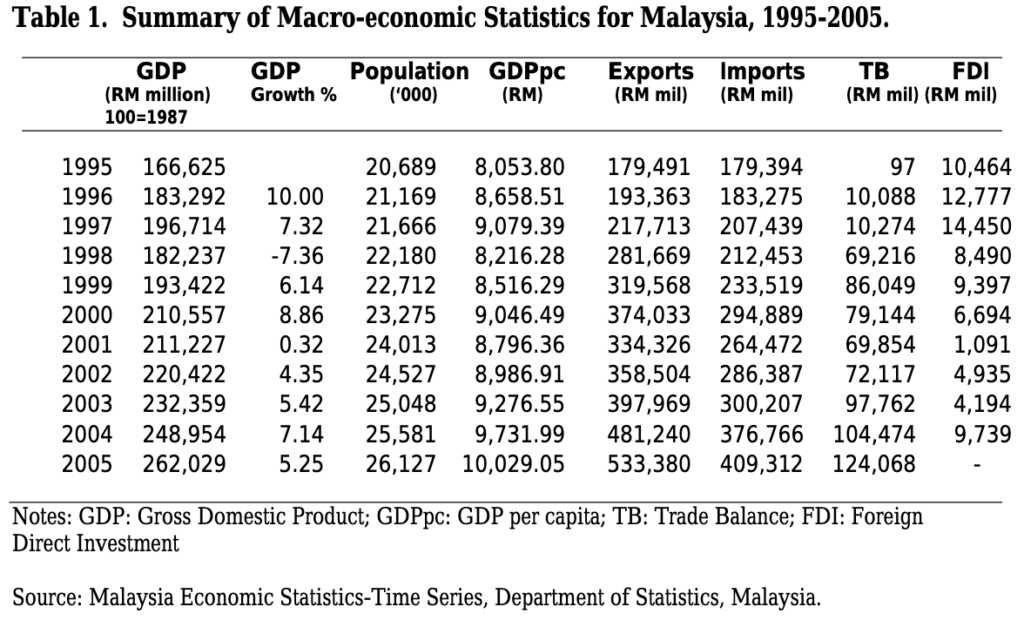 Summary or Macro-economic statistics for Malaysia, 1995 - 2005